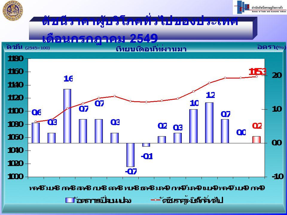 ก.ค.49 / ก.ค.48 สูงขึ้นร้อยละ 4.4 หมวดอาหารและเครื่องดื่ม สูงขึ้น ร้อยละ 4.2   สินค้าราคาสูงขึ้น ได้แก่ - ผักสด - ผลไม้สด หมวดอาหารและเครื่องดื่ม สูงขึ้น ร้อยละ 4.2   สินค้าราคาสูงขึ้น ได้แก่ - ผักสด - ผลไม้สด หมวดอื่นๆไม่ใช่อาหารและ เครื่องดื่ม สูงขึ้นร้อยละ 4.6   สินค้าราคาสูงขึ้น ได้แก่ - น้ำมันเชื้อเพลิง - ค่าโดยสารสาธารณะ หมวดอื่นๆไม่ใช่อาหารและ เครื่องดื่ม สูงขึ้นร้อยละ 4.6   สินค้าราคาสูงขึ้น ได้แก่ - น้ำมันเชื้อเพลิง - ค่าโดยสารสาธารณะ