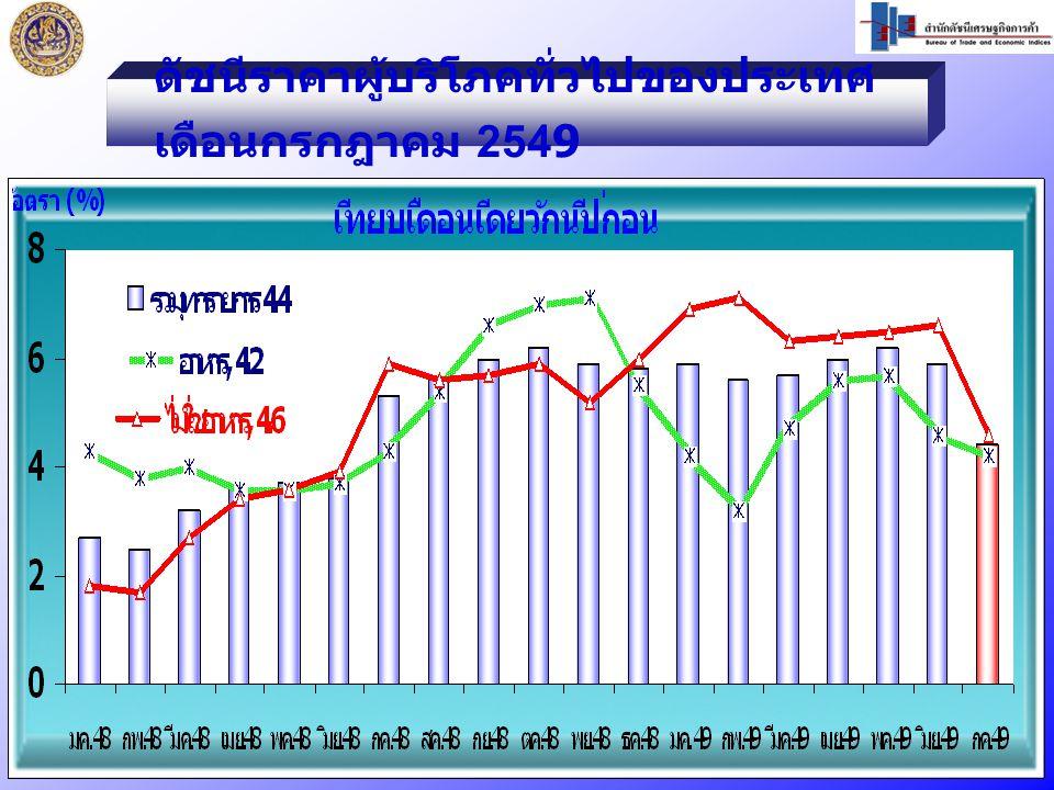 ดัชนีราคาผู้บริโภคทั่วไปของประเทศ เดือนกรกฎาคม 2549