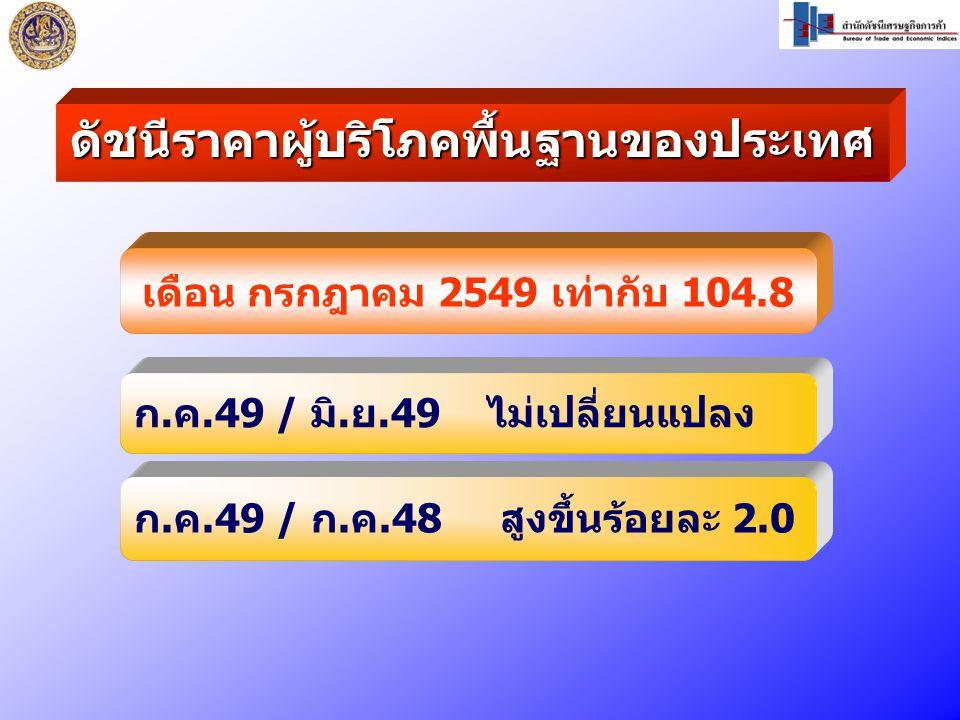 เดือน กรกฎาคม 2549 เท่ากับ 104.8 ก.ค.49 / มิ.ย.49 ไม่เปลี่ยนแปลง ก.ค.49 / ก.ค.48 สูงขึ้นร้อยละ 2.0 ดัชนีราคาผู้บริโภคพื้นฐานของประเทศ