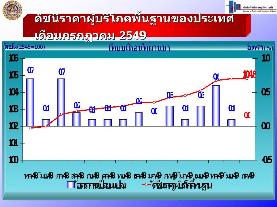 ดัชนีราคาผู้บริโภคพื้นฐานของประเทศ เดือนกรกฏาคม 2549