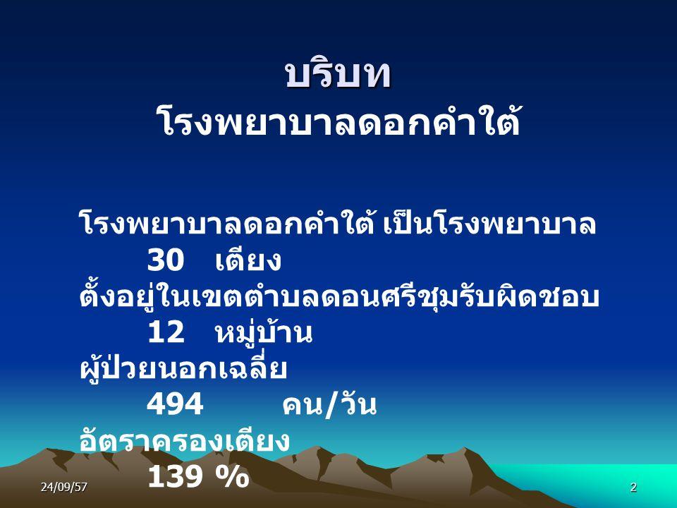 24/09/572 บริบท โรงพยาบาลดอกคำใต้ โรงพยาบาลดอกคำใต้ เป็นโรงพยาบาล 30 เตียง ตั้งอยู่ในเขตตำบลดอนศรีชุมรับผิดชอบ 12 หมู่บ้าน ผู้ป่วยนอกเฉลี่ย 494 คน / วัน อัตราครองเตียง 139 %