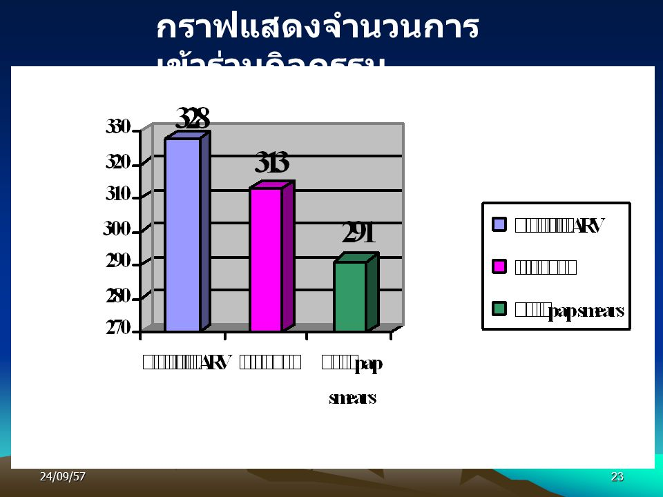 24/09/5723 กราฟแสดงจำนวนการ เข้าร่วมกิจกรรม