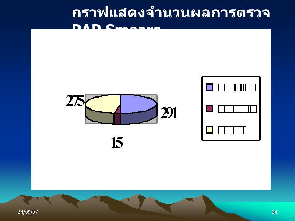 24/09/5724 กราฟแสดงจำนวนผลการตรวจ PAP Smears
