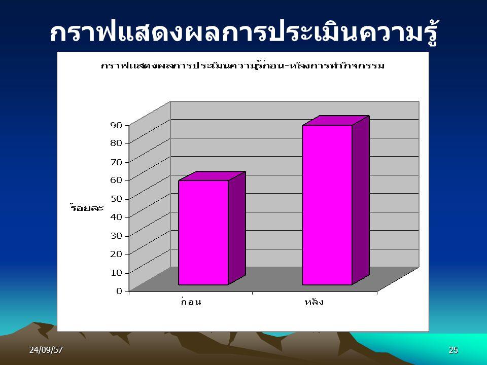 24/09/5725 กราฟแสดงผลการประเมินความรู้