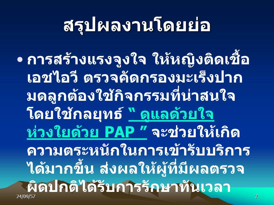 24/09/577 สรุปผลงานโดยย่อ การสร้างแรงจูงใจ ให้หญิงติดเชื้อ เอชไอวี ตรวจคัดกรองมะเร็งปาก มดลูกต้องใช้กิจกรรมที่น่าสนใจ โดยใช้กลยุทธ์ ดูแลด้วยใจ ห่วงใยด้วย PAP จะช่วยให้เกิด ความตระหนักในการเข้ารับบริการ ได้มากขึ้น ส่งผลให้ผู้ที่มีผลตรวจ ผิดปกติได้รับการรักษาทันเวลา