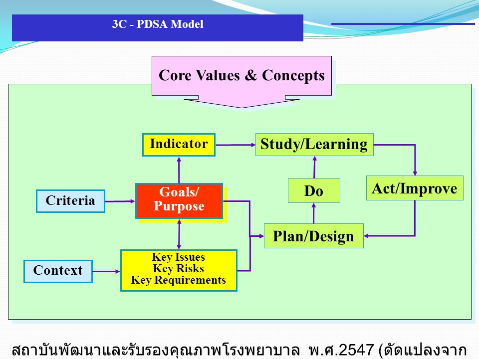 Plan/Design Do Study/Learning Act/Improve Context Criteria Goals/ Purpose Goals/ Purpose Indicator Key Issues Key Risks Key Requirements Core Values & Concepts 3C - PDSA Model สถาบันพัฒนาและรับรองคุณภาพโรงพยาบาล พ.
