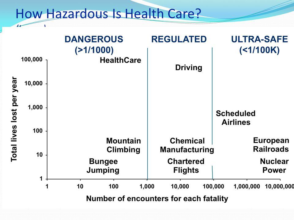 How Hazardous Is Health Care? (Leape)
