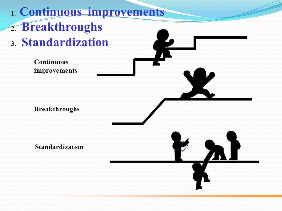 1. Continuous improvements 2. Breakthroughs 3. Standardization Continuous improvements Breakthroughs Standardization
