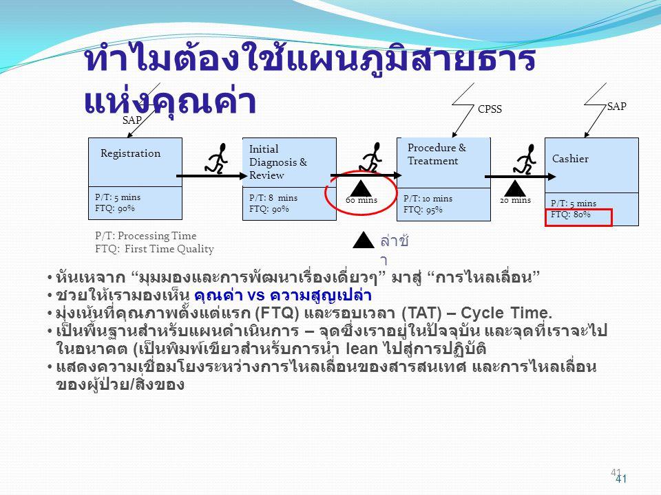 41 ล่าช้ า P/T: 5 mins FTQ: 90% P/T: 8 mins FTQ: 90% P/T: 10 mins FTQ: 95% P/T: 5 mins FTQ: 80% 60 mins20 mins Initial Diagnosis & Review Procedure &