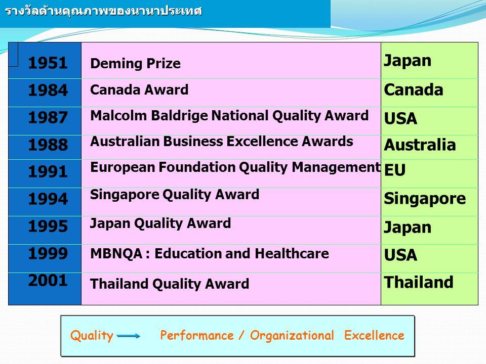 47รางวัลด้านคุณภาพของนานาประเทศ 1951 1984 1987 1988 1991 1994 1995 1999 2001 Deming Prize Canada Award Malcolm Baldrige National Quality Award Austral