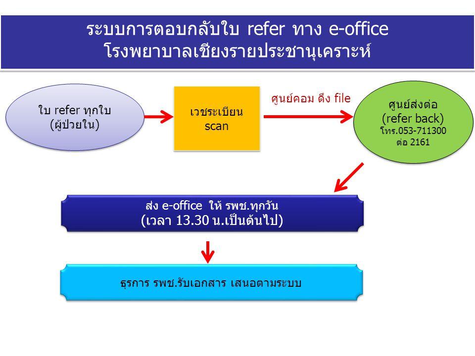 ระบบการตอบกลับใบ refer ทาง e-office โรงพยาบาลเชียงรายประชานุเคราะห์ ใบ refer ทุกใบ (ผู้ป่วยใน) ใบ refer ทุกใบ (ผู้ป่วยใน) ศูนย์ส่งต่อ (refer back) โทร
