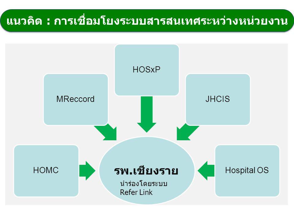 แนวคิด : การเชื่อมโยงระบบสารสนเทศระหว่างหน่วยงาน รพ. เชียงราย HOMCMReccordHOSxPJHCISHospital OS นำร่องโดยระบบ Refer Link