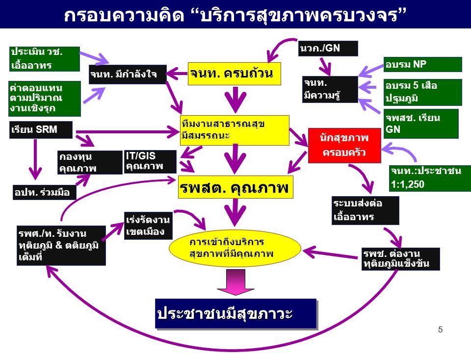 """5 กรอบความคิด """" บริการสุขภาพครบวงจร """"ประชาชนมีสุขภาวะ รพสต. คุณภาพ การเข้าถึงบริการ สุขภาพที่มีคุณภาพ ทีมงานสาธารณสุข มีสมรรถนะ จนท. ครบถ้วน นวก./GN จ"""