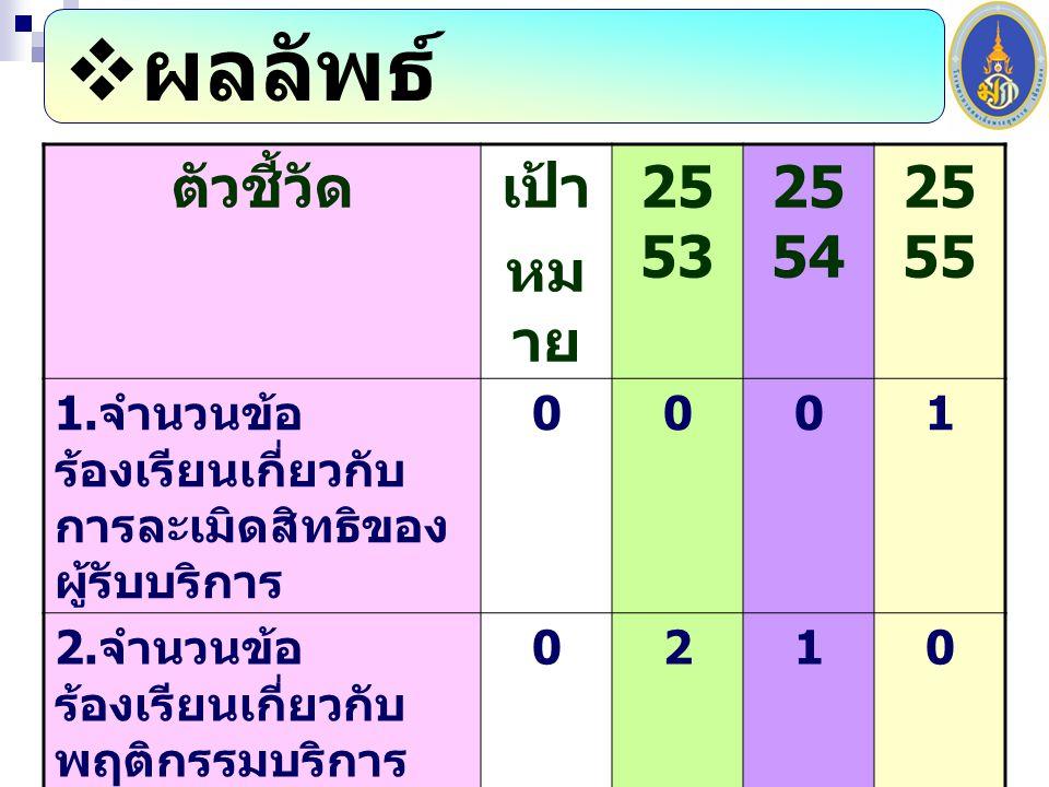  ผลลัพธ์ ตัวชี้วัดเป้า หม าย 25 53 25 54 25 55 1.