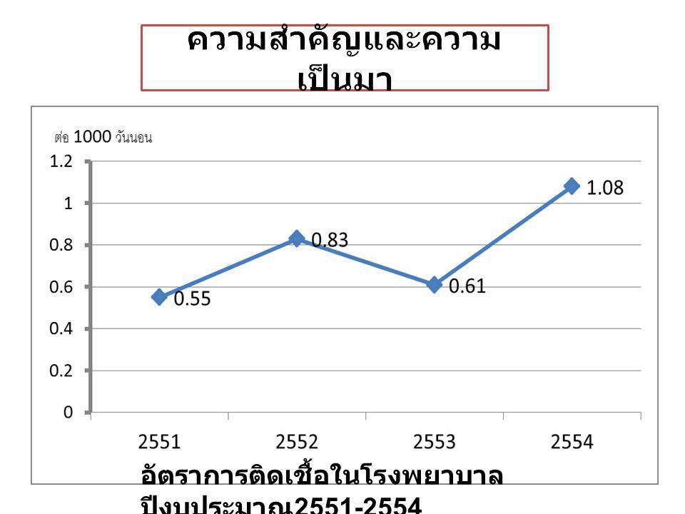 อัตราการติดเชื้อในโรงพยาบาล ปีงบประมาณ 2551-2554