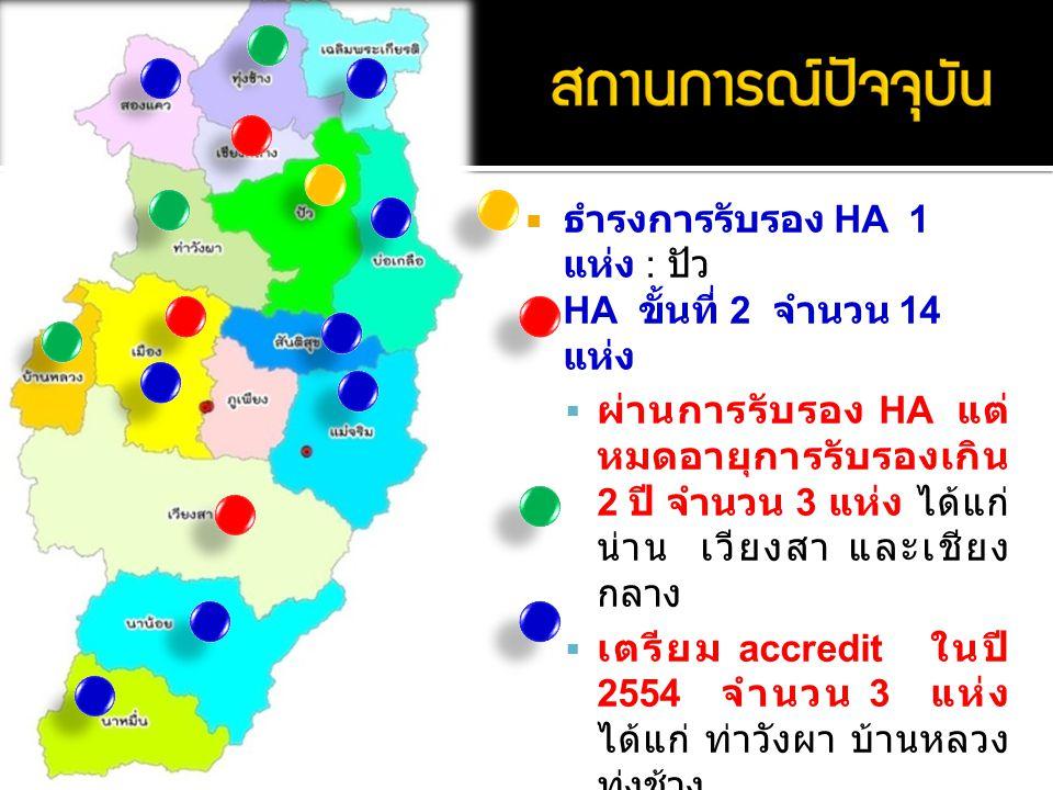  ธำรงการรับรอง HA 1 แห่ง : ปัว  HA ขั้นที่ 2 จำนวน 14 แห่ง  ผ่านการรับรอง HA แต่ หมดอายุการรับรองเกิน 2 ปี จำนวน 3 แห่ง ได้แก่ น่าน เวียงสา และเชียง กลาง  เตรียม accredit ในปี 2554 จำนวน 3 แห่ง ได้แก่ ท่าวังผา บ้านหลวง ทุ่งช้าง  ธำรงขั้นที่ 2 อีก 8 แห่ง ได้แก่ เฉลิมพระเกียรติ บ่อ เกลือ สองแคว สันติสุข แม่จริม นาน้อย นาหมื่น ค่ายสุริยพงษ์ ( กลาโหม )