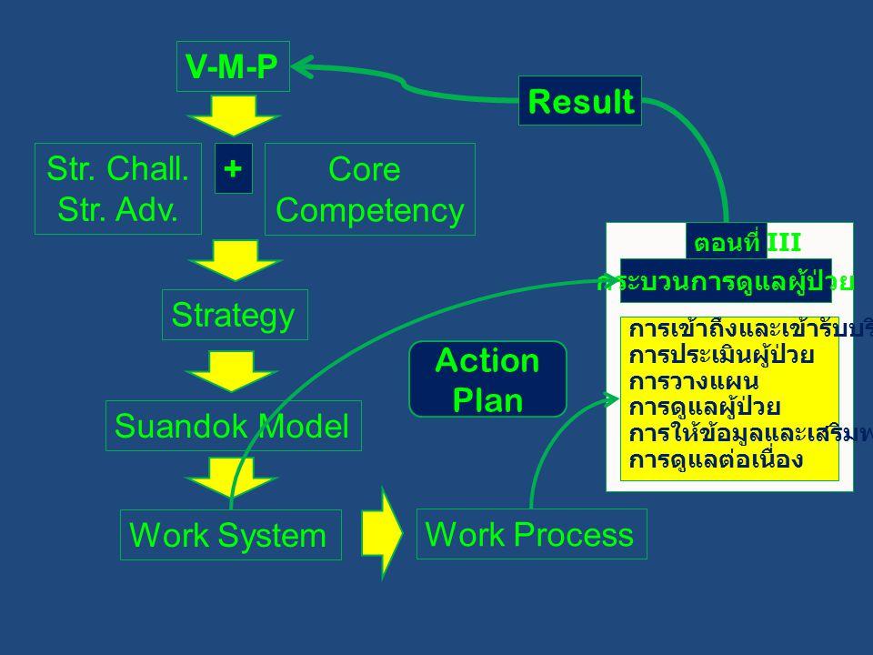 V-M-P Str. Chall. Str. Adv. Core Competency + Strategy Suandok Model Work System Work Process การเข้าถึงและเข้ารับบริการ การประเมินผู้ป่วย การวางแผน ก