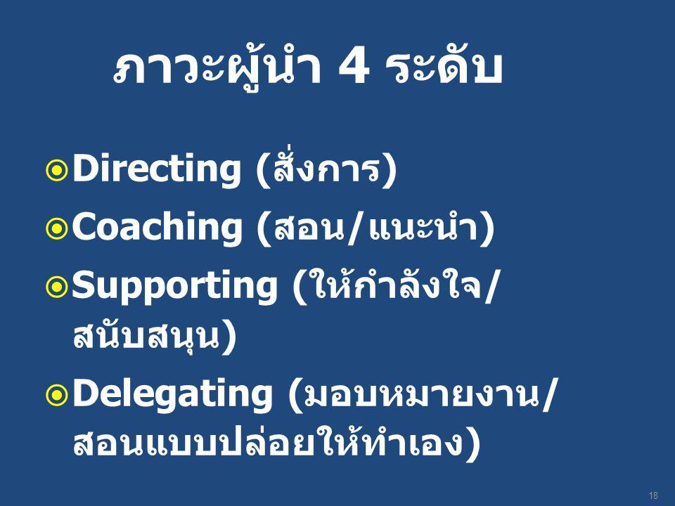 ภาวะผู้นำ 4 ระดับ  Directing ( สั่งการ )  Coaching ( สอน / แนะนำ )  Supporting ( ให้กำลังใจ / สนับสนุน )  Delegating ( มอบหมายงาน / สอนแบบปล่อยให้