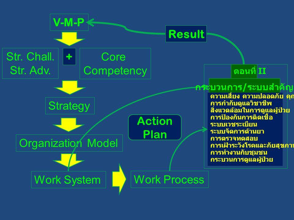 V-M-P Str. Chall. Str. Adv. Core Competency + Strategy Organization Model Work System Work Process Action Plan Result ตอนที่ II กระบวนการ / ระบบสำคัญ
