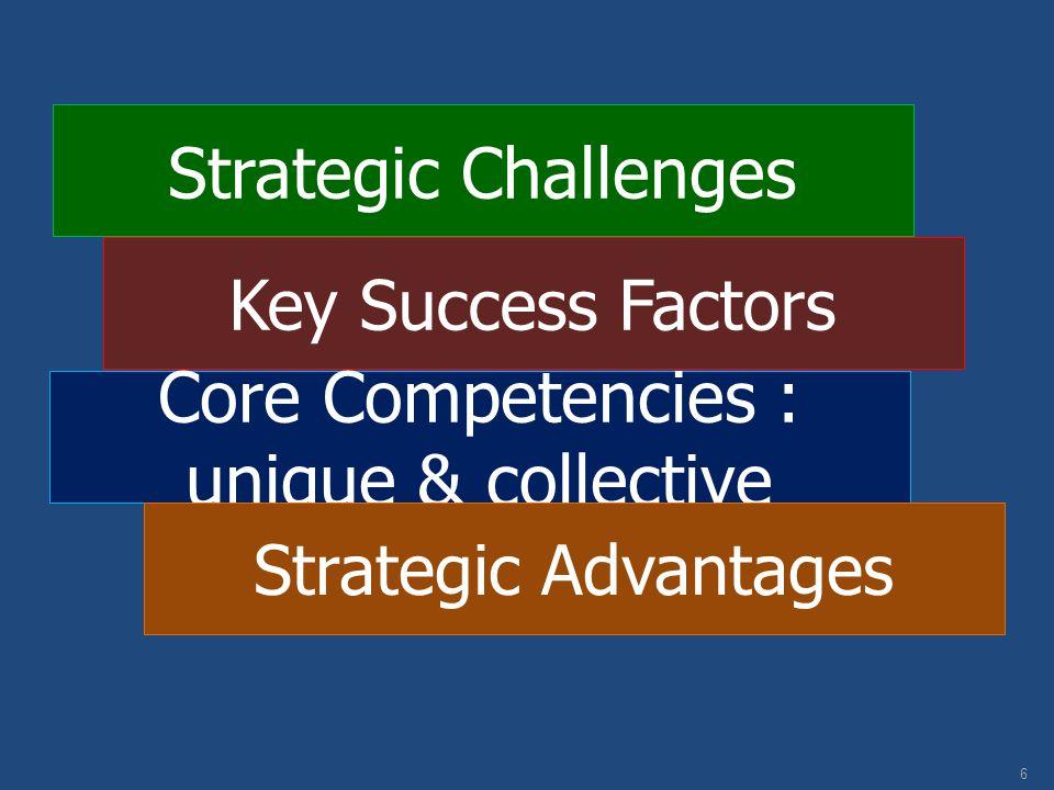 Strategic Challenges 6 Key Success Factors Core Competencies : unique & collective Strategic Advantages