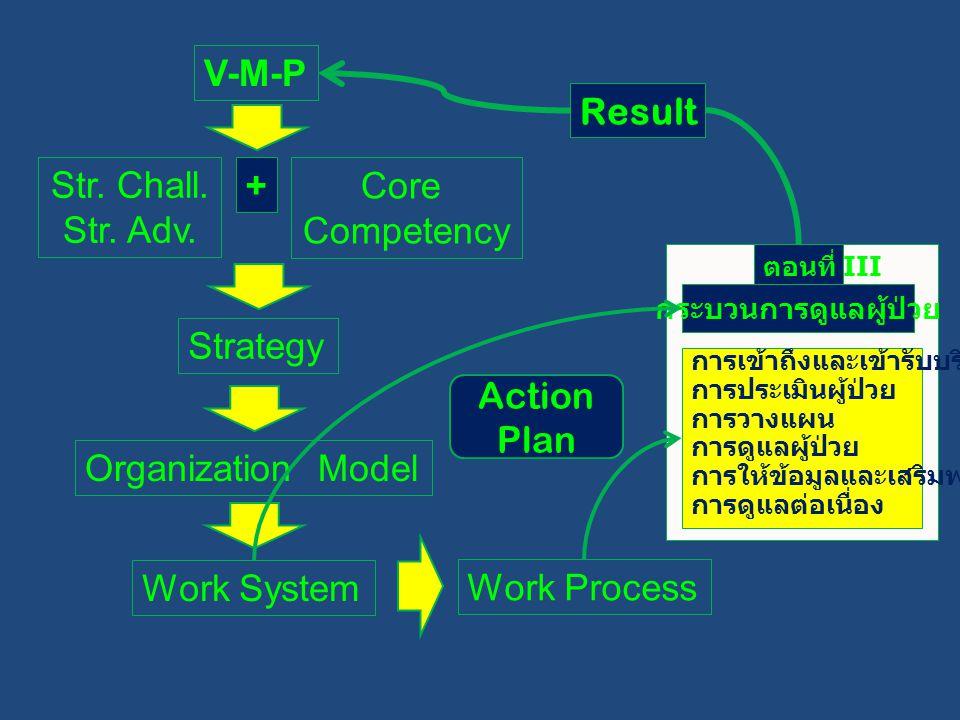 V-M-P Str. Chall. Str. Adv. Core Competency + Strategy Organization Model Work System Work Process การเข้าถึงและเข้ารับบริการ การประเมินผู้ป่วย การวาง