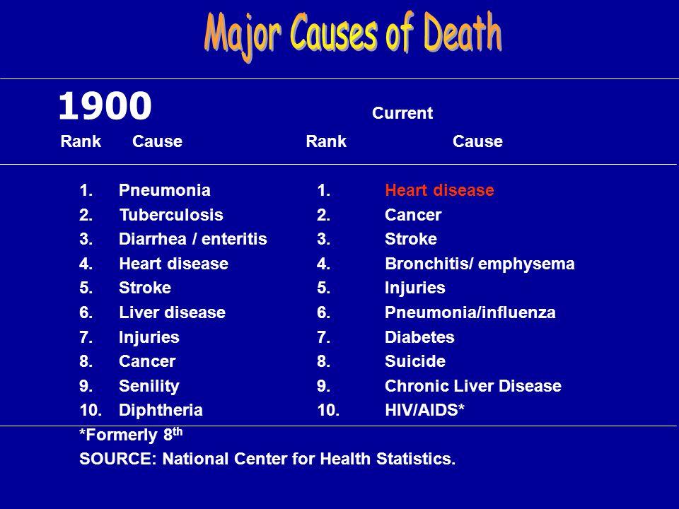 1900 Current Rank Cause RankCause 1.Pneumonia1.Heart disease 2.Tuberculosis2.Cancer 3.Diarrhea / enteritis3.Stroke 4.Heart disease4.Bronchitis/ emphys