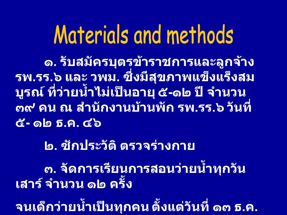 การทดสอบสมรรถภาพร่างกาย ก่อนและหลัง การ ว่ายน้ำ (Pre-Post test) สามารถจำแนกตามประเภทการทดสอบดังนี้ ประเภท Pre-testPost-testP Ma x Mi n Mea n Ma x Mi n Mea n 1.