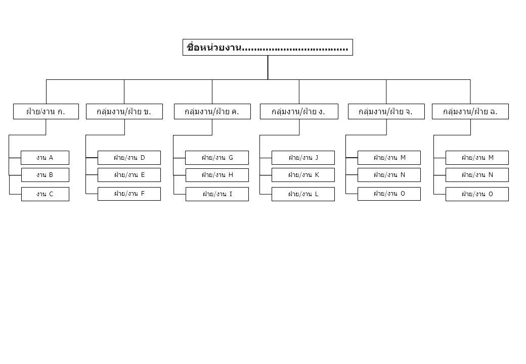 สำนักพัฒนามาตรฐานและทดสอบฝีมือแรงงาน กลุ่มงานกำหนด มาตรฐานฝีมือ แรงงาน กลุ่มงานทดสอบ มาตรฐานฝีมือ แรงงานและวิชาชีพ ควบคุม -ตัวอย่าง 1/3 - กลุ่มงานส่งเสริม มาตรฐานฝีมือ แรงงาน สำนักงานรับรอง มาตรฐานฝีมือ แรงงานแห่งชาติ ฝ่ายสนับสนุนการ อำนวยการ งานพัสดุ งานการเงินและ บัญชี งานธุรการ งานพิมพ์เอกสาร / บันทึกข้อมูล งานสารบรรณ ฝ่ายแผนงานและ สารสนเทศ ฝ่ายจัดทำมาตรฐาน ฝีมือแรงงานอาชีพ ช่างอุตสาหกรรม ฝ่ายฝ่ายจัดทำ มาตรฐานฝีมือ แรงงานสาขาอาชีพ ช่างอุตสาหกรรม ศิลป์และภาคบริการ งานธุรการ 11 มกราคม 2553 งานวิชาการ งานธุรการ ฝ่ายประสานและ พัฒนาการทดสอบ ฝ่ายทดสอบ งานธุรการ ฝ่ายวิชาการและ แผนงาน ฝ่ายสนับสนุน ช่วยอำนวยการ ฝ่ายประสาน ต่างประเทศ ฝ่ายส่งเสริมและ ประสานงานการ แข่งขัน ฝ่ายส่งเสริม มาตรฐานฝีมือ แรงงาน กลุ่มงานพัฒนาระบบ มาตรฐานฝีมือ แรงงาน งานวิชาการ งานธุรการ งานแผนงานและ งบประมาณ
