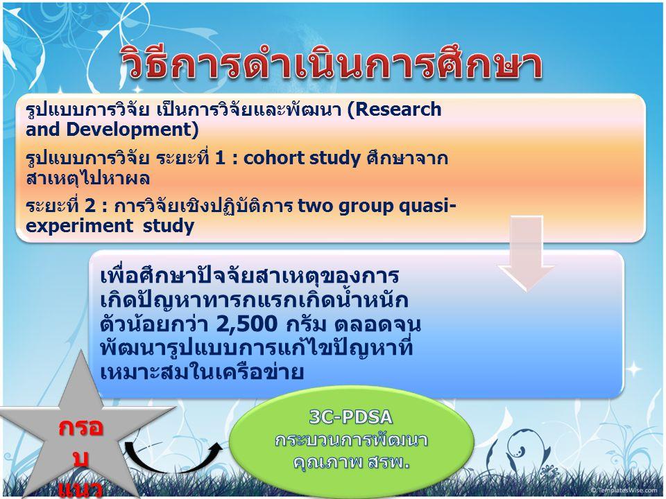 รูปแบบการวิจัย เป็นการวิจัยและพัฒนา (Research and Development) รูปแบบการวิจัย ระยะที่ 1 : cohort study ศึกษาจาก สาเหตุไปหาผล ระยะที่ 2 : การวิจัยเชิงป