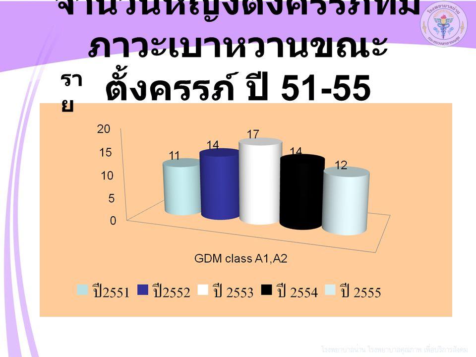 จำนวนหญิงตั้งครรภ์ที่มี ภาวะเบาหวานขณะ ตั้งครรภ์ ปี 51-55 รา ย