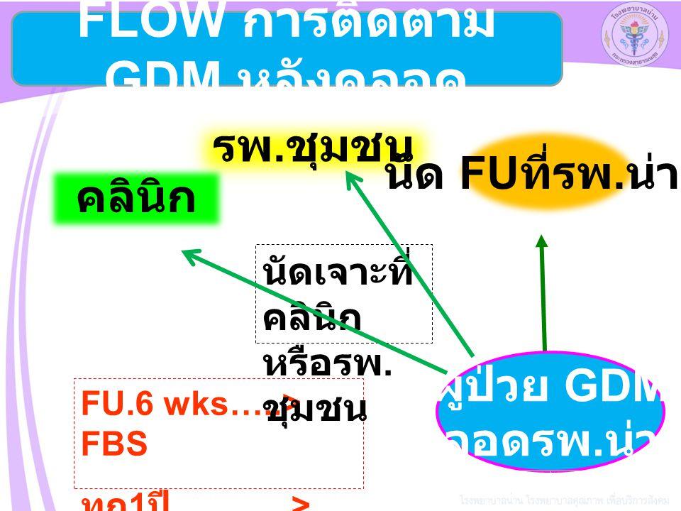 รพ. ชุมชน คลินิก ผู้ป่วย GDM คลอดรพ. น่าน นัด FU ที่รพ. น่าน FU.6 wks…..> FBS ทุก 1 ปี............> DTX /FBS นัดเจาะที่ คลินิก หรือรพ. ชุมชน FLOW การต