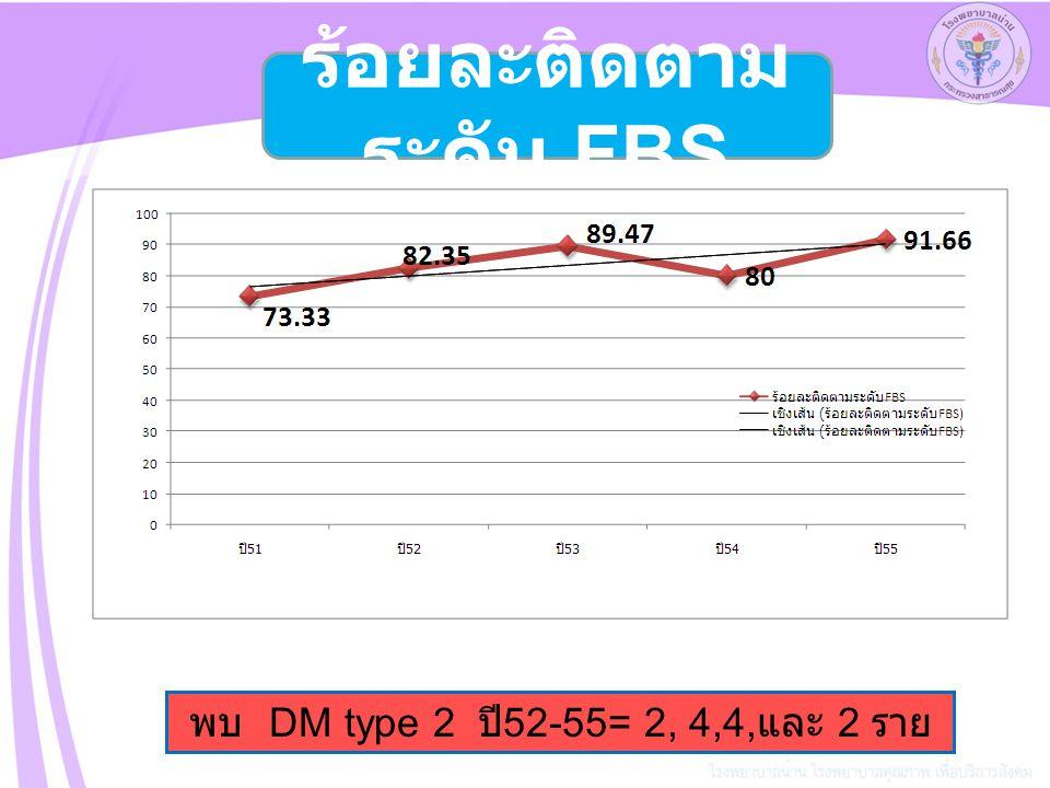 พบ DM type 2 ปี 52-55= 2, 4,4, และ 2 ราย ร้อยละติดตาม ระดับ FBS
