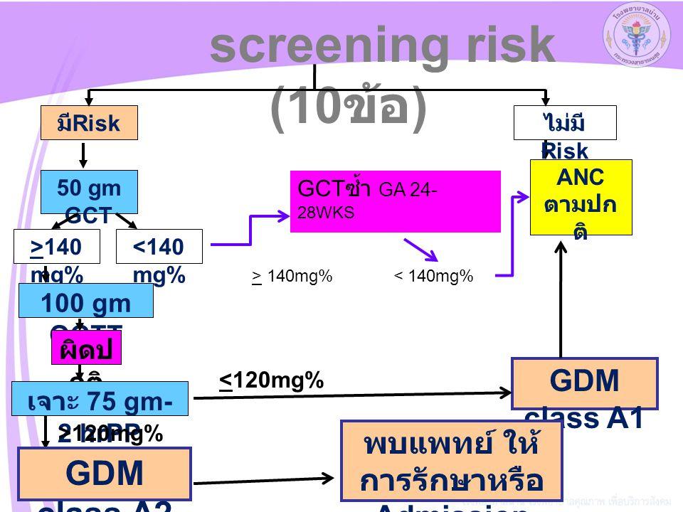 screening risk (10 ข้อ ) มี Risk ไม่มี Risk ANC ตามปก ติ 50 gm GCT >140 mg% <140 mg% 100 gm OGTT ผิดป กติ GDM class A1 GDM class A2 พบแพทย์ ให้ การรักษาหรือ Admission เจาะ 75 gm- 2 hrPP <120mg% >120mg% GCT ซ้ำ GA 24- 28WKS > 140mg%