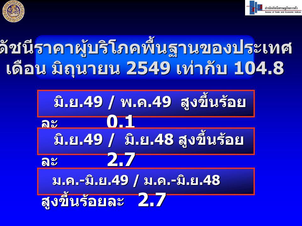 ดัชนีราคาผู้บริโภคพื้นฐานของประเทศ เดือน มิถุนายน 2549 เท่ากับ 104.8 มิ. ย.49 / พ. ค.49 สูงขึ้นร้อย ละ 0.1 มิ. ย.49 / พ. ค.49 สูงขึ้นร้อย ละ 0.1 มิ. ย
