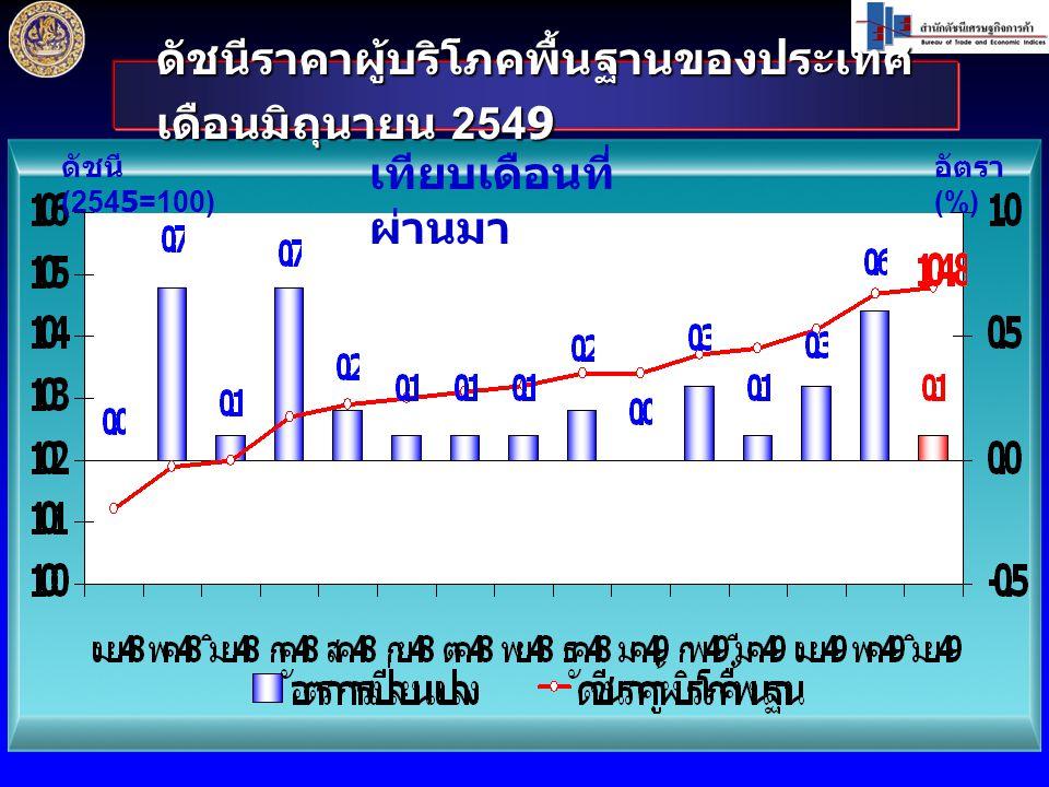 ดัชนีราคาผู้บริโภคพื้นฐานของประเทศ เดือนมิถุนายน 2549 ดัชนี (2545=100) อัตรา (%) เทียบเดือนที่ ผ่านมา
