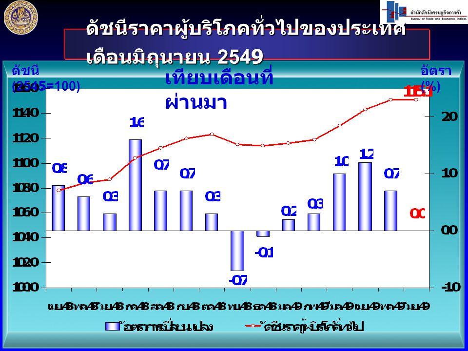 ดัชนีราคาผู้บริโภคทั่วไปของประเทศ เดือนมิถุนายน 2549 ดัชนี (2545=100) อัตรา (%) เทียบเดือนที่ ผ่านมา