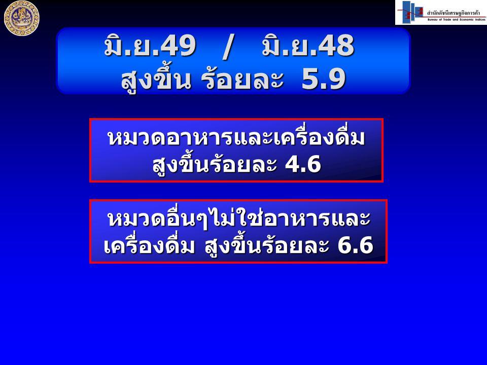 มิ. ย.49 / มิ. ย.48 สูงขึ้น ร้อยละ 5.9 หมวดอาหารและเครื่องดื่ม สูงขึ้นร้อยละ 4.6 หมวดอื่นๆไม่ใช่อาหารและ เครื่องดื่ม สูงขึ้นร้อยละ 6.6