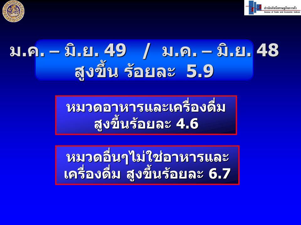 ม. ค. – มิ. ย. 49 / ม. ค. – มิ. ย. 48 สูงขึ้น ร้อยละ 5.9 หมวดอาหารและเครื่องดื่ม สูงขึ้นร้อยละ 4.6 หมวดอื่นๆไม่ใช่อาหารและ เครื่องดื่ม สูงขึ้นร้อยละ 6