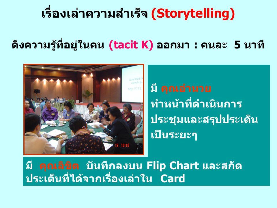 มี คุณลิขิต บันทึกลงบน Flip Chart และสกัด ประเด็นที่ได้จากเรื่องเล่าใน Card ดึงความรู้ที่อยู่ในคน (tacit K) ออกมา : คนละ 5 นาที มี คุณอำนวย ทำหน้าที่ด