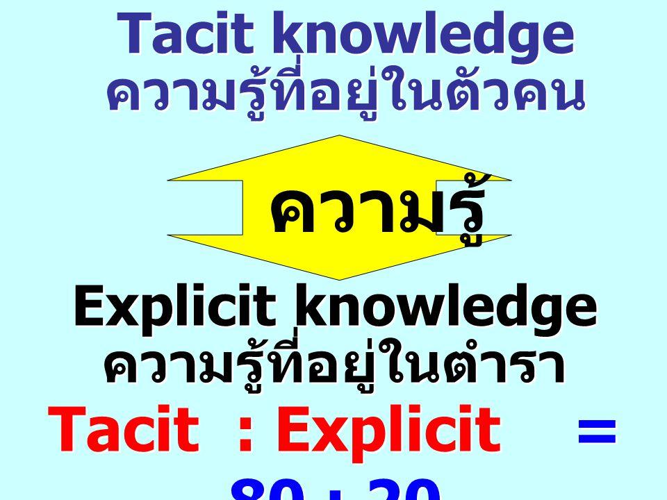 ความรู้ Tacit knowledge ความรู้ที่อยู่ในตัวคน Tacit knowledge ความรู้ที่อยู่ในตัวคน Explicit knowledge ความรู้ที่อยู่ในตำรา Explicit knowledge ความรู้