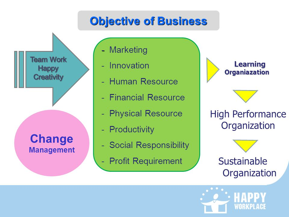 Learning Organiazation Organiazation Objective of Business Change Management - - Marketing - Innovation - Human Resource - Financial Resource - Physic