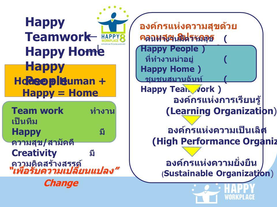 House + Human + Happy = Home Team work ทำงาน เป็นทีม Happy มี ความสุข / สามัคคี Creativity มี ความคิดสร้างสรรค์ องค์กรแห่งความสุขด้วย ความสุข 8 ประการ