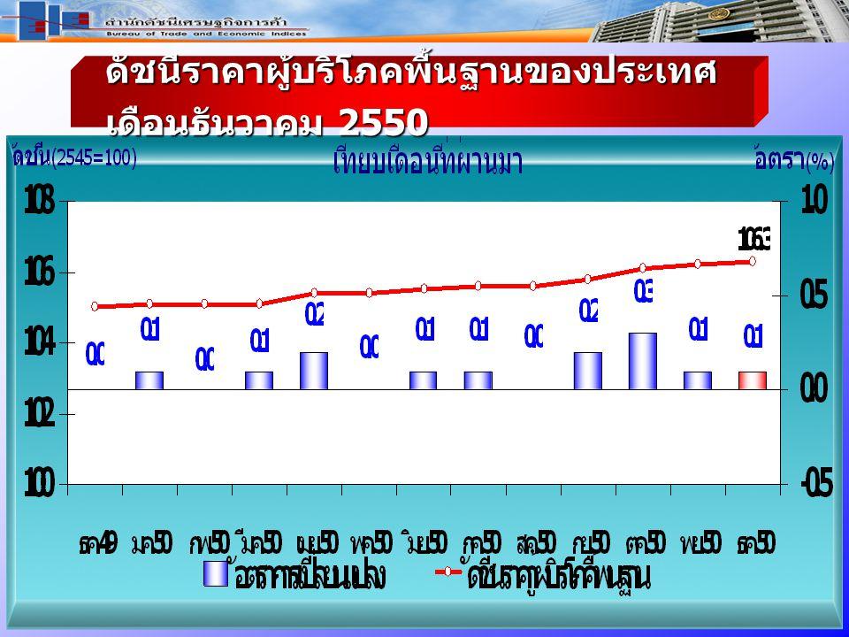ดัชนีราคาผู้บริโภค พื้นฐาน ของประเทศ เดือ นธันวาคม 2550