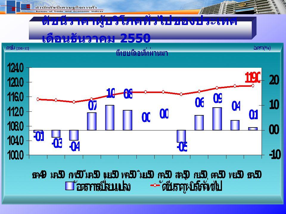 ธ.ค.50 / ธ.ค.49 สูงขึ้นร้อยละ 3.2 หมวดอาหารและเครื่องดื่ม สูงขึ้น ร้อยละ 2.8  สินค้าราคาสูงขึ้น ได้แก่ - ข้าวสารเหนียว - ไข่และผลิตภัณฑ์นม - ผลไม้ - เครื่องประกอบอาหาร (น้ำมันพืช) หมวดอาหารและเครื่องดื่ม สูงขึ้น ร้อยละ 2.8  สินค้าราคาสูงขึ้น ได้แก่ - ข้าวสารเหนียว - ไข่และผลิตภัณฑ์นม - ผลไม้ - เครื่องประกอบอาหาร (น้ำมันพืช) หมวดอื่นๆ ไม่ใช่อาหารและ เครื่องดื่ม สูงขึ้น ร้อยละ 3.5 - น้ำมันเชื้อเพลิง - ค่าโดยสารสาธารณะ หมวดอื่นๆ ไม่ใช่อาหารและ เครื่องดื่ม สูงขึ้น ร้อยละ 3.5 - น้ำมันเชื้อเพลิง - ค่าโดยสารสาธารณะ