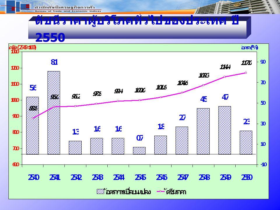 ดัชนีราคาผู้บริโภคทั่วไปของประเทศ ปี 2550
