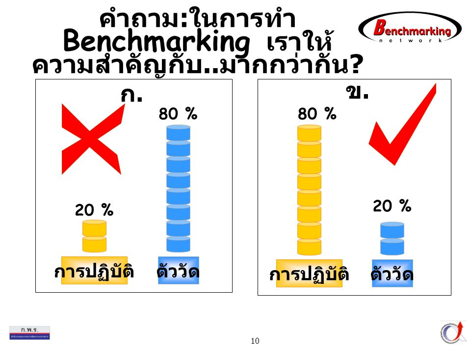 Thailand Productivity Institute 10 คำถาม : ในการทำ Benchmarking เราให้ ความสำคัญกับ.. มากกว่ากัน ? 80 % 20 % การปฏิบัติตัววัด 80 % 20 % การปฏิบัติตัวว