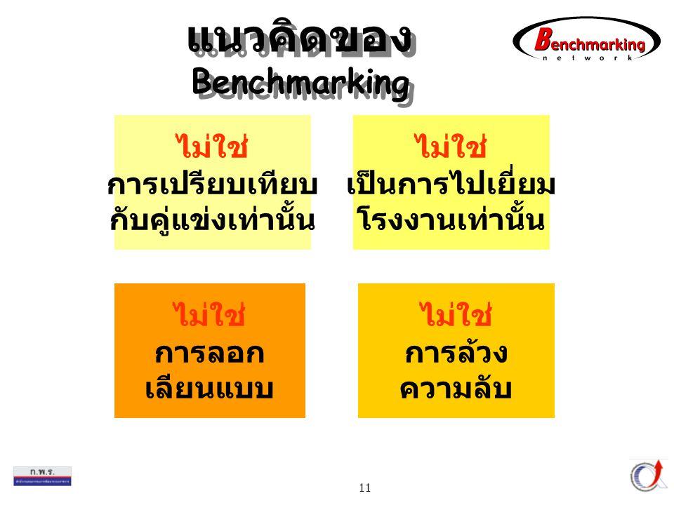 Thailand Productivity Institute 11 แนวคิดของ Benchmarking ไม่ใช่ การเปรียบเทียบ กับคู่แข่งเท่านั้น ไม่ใช่ การล้วง ความลับ ไม่ใช่ เป็นการไปเยี่ยม โรงงานเท่านั้น ไม่ใช่ การลอก เลียนแบบ