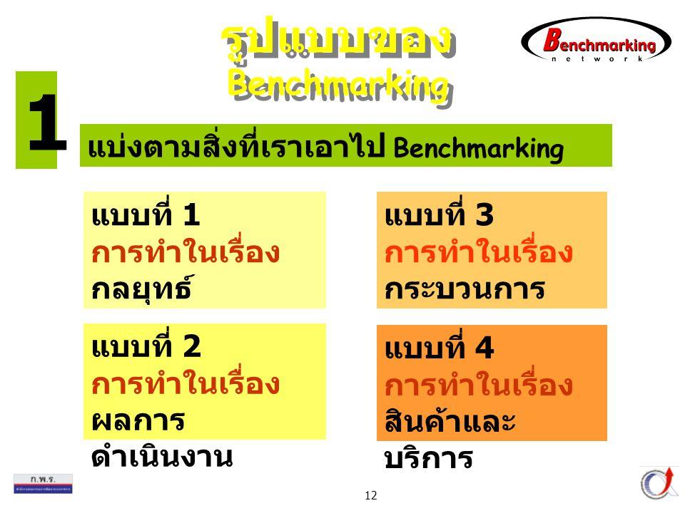 Thailand Productivity Institute 12 รูปแบบของ Benchmarking แบ่งตามสิ่งที่เราเอาไป Benchmarking แบบที่ 1 การทำในเรื่อง กลยุทธ์ แบบที่ 3 การทำในเรื่อง กระบวนการ แบบที่ 4 การทำในเรื่อง สินค้าและ บริการ แบบที่ 2 การทำในเรื่อง ผลการ ดำเนินงาน 1