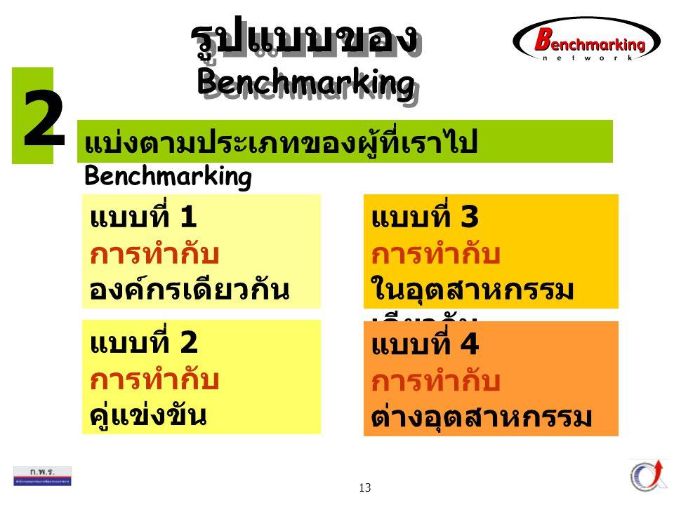 Thailand Productivity Institute 13 แบ่งตามประเภทของผู้ที่เราไป Benchmarking แบบที่ 1 การทำกับ องค์กรเดียวกัน แบบที่ 3 การทำกับ ในอุตสาหกรรม เดียวกัน แ