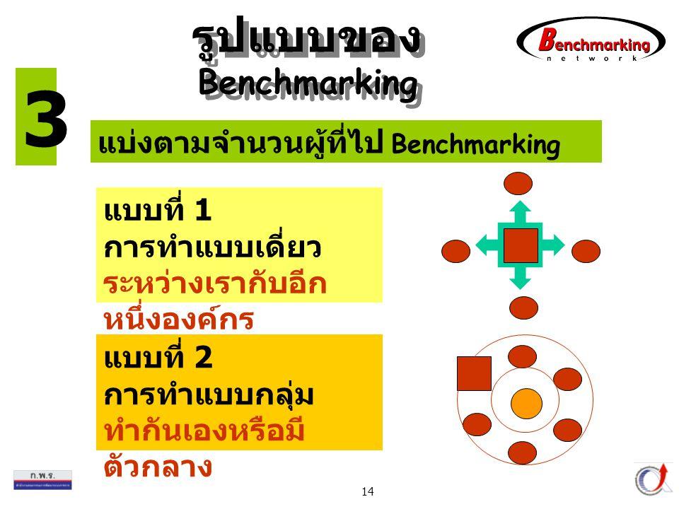Thailand Productivity Institute 14 แบ่งตามจำนวนผู้ที่ไป Benchmarking แบบที่ 1 การทำแบบเดี่ยว ระหว่างเรากับอีก หนึ่งองค์กร แบบที่ 2 การทำแบบกลุ่ม ทำกันเองหรือมี ตัวกลาง 3 รูปแบบของ Benchmarking